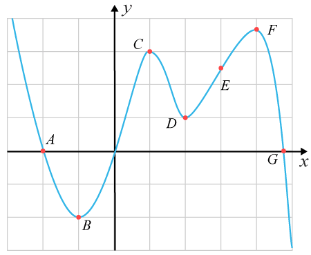 Polynomfunktion med punkter