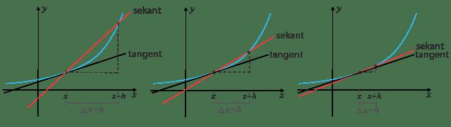Sekanten och tangenten