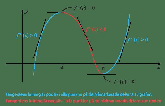 Samband mellan derivatan och tangentens lutning