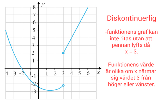 Diskontinuerlig funktion definition