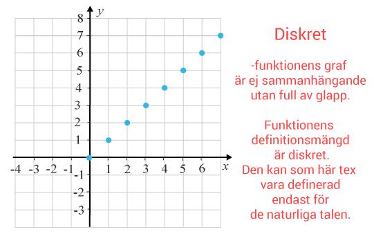 Diskret funktion definition
