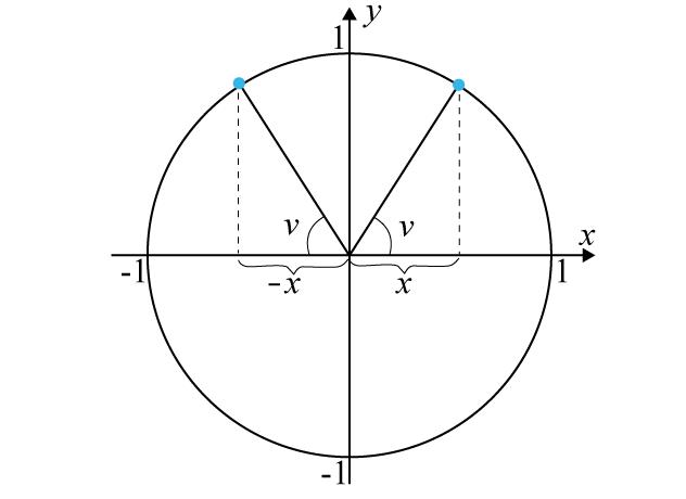 Enhetscirkeln