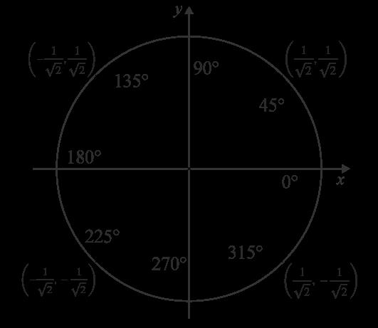 Exakta värden på enhetscirkeln