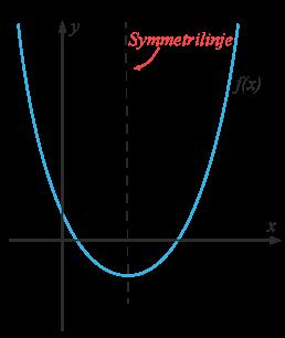 Andragradsfuktionens symmetrilinje