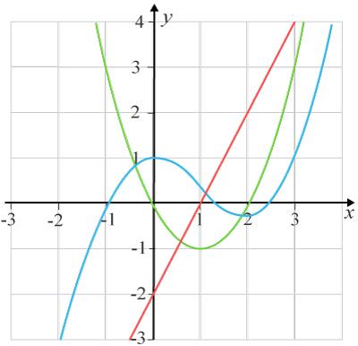 Derivatatn, andraderivatan och funktionens graf