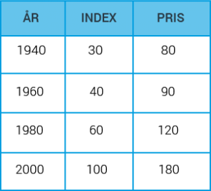 Indextabell_6