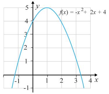Graf till andragradsfunktion