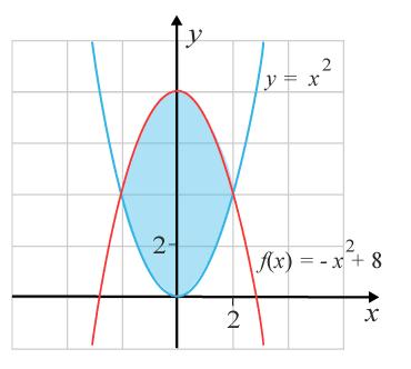 Integral mellan kurvor