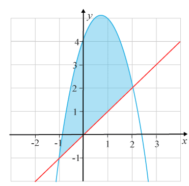 Arean mellan kurvor