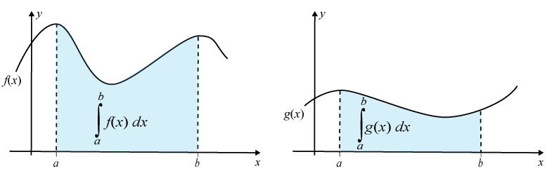 Två integraler