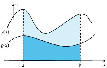 Överlappade integraler