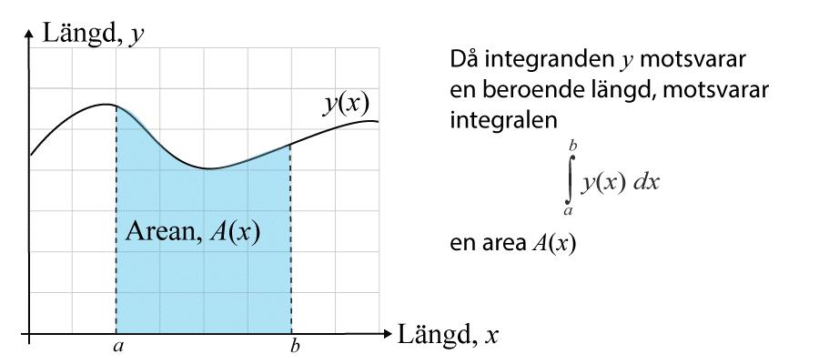 Integral för arean