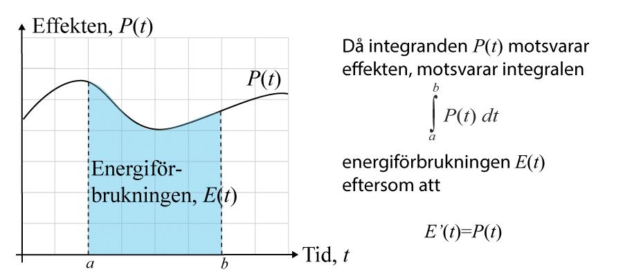 tillämpningar av integral för energiförbrukning