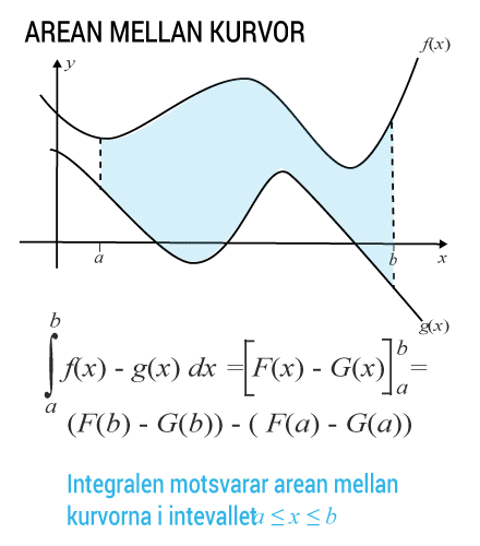Integralen mellan kurvor