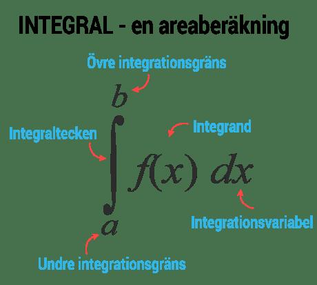 Integralens begrepp