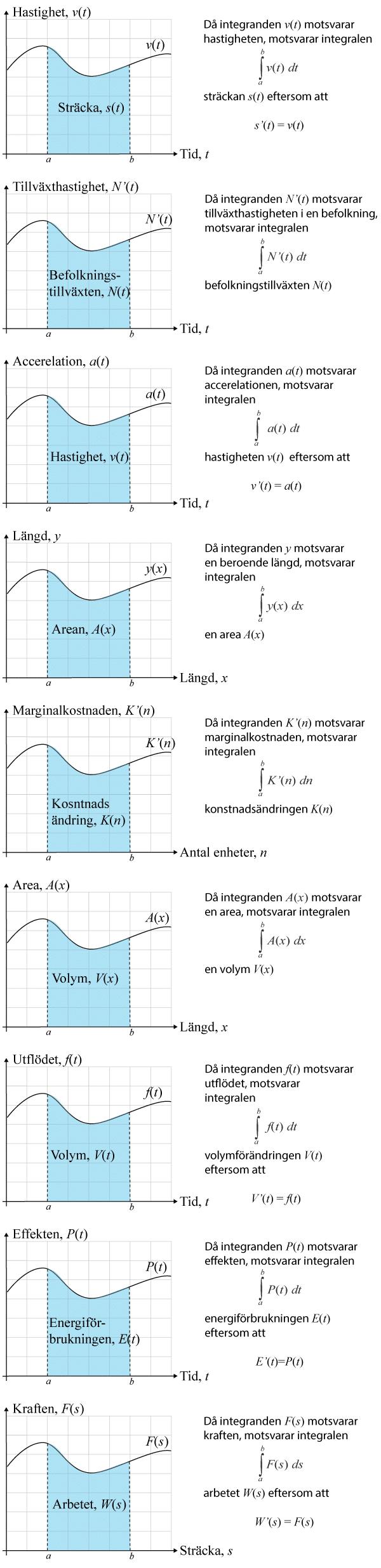 Tillämpning av integraler