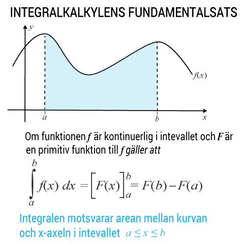 Integralkalkylens fundamentalsats