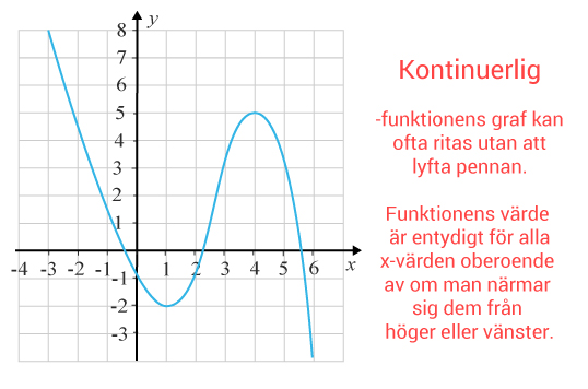 Kontinuerlig funktion definition