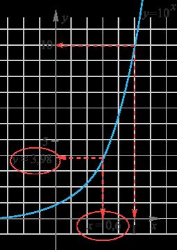 Logaritmer förklarad i ett koordinatsystem