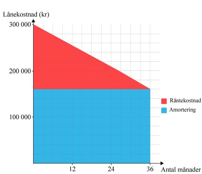 Diagram över lånekostnad