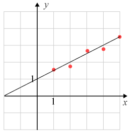 Linjär regression