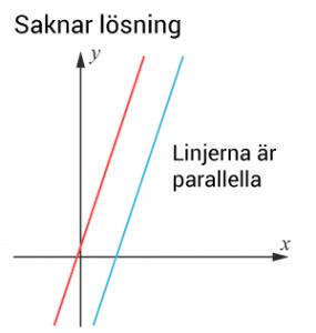 Parallella linjer