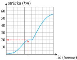 Linjediagram