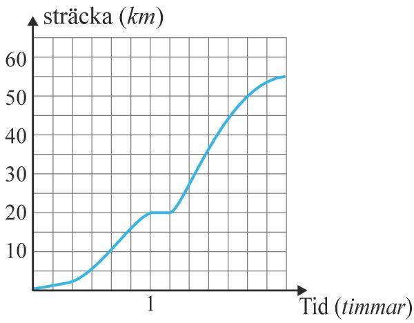 Linjediagram över tid och sträcka