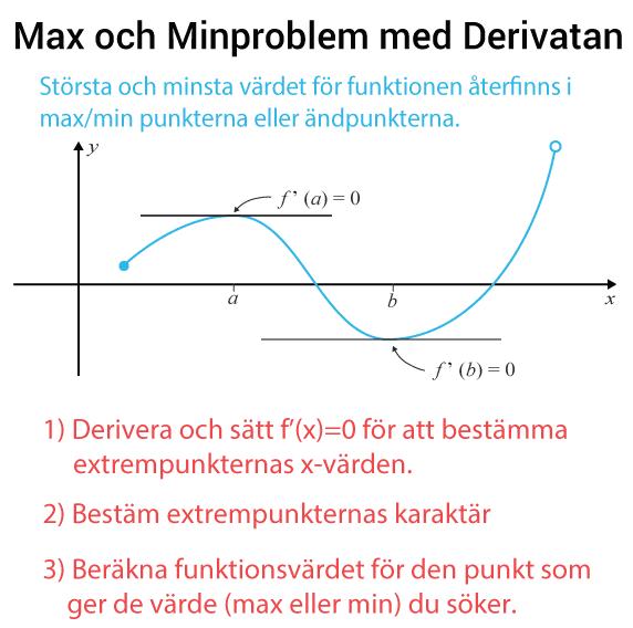 Hur du löser problem med derivatan