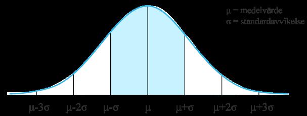 Norlamfördelning