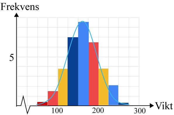 Normalfördelning med histogram