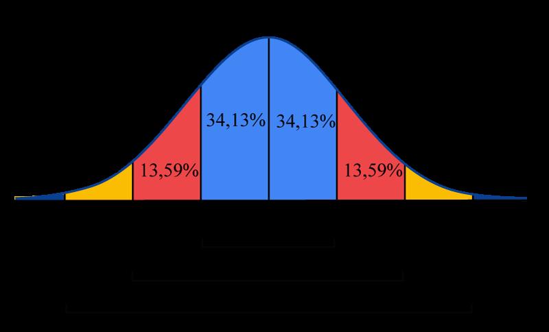Normalfördelningskurvan
