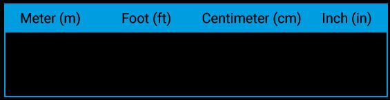 Omvandlingstabell meter och feet
