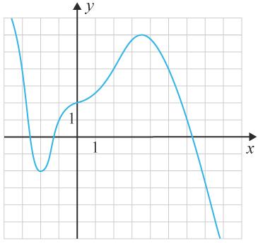 Polynomfunktion graf