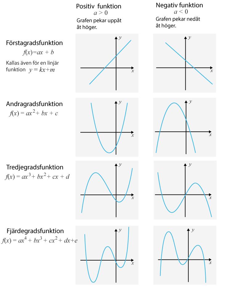 Polynomfunktioner - samanfattning