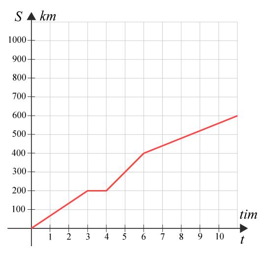 Exempel-ST-graf