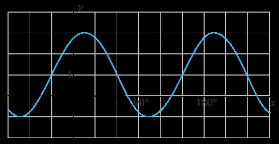 Trigonometrisk funktion