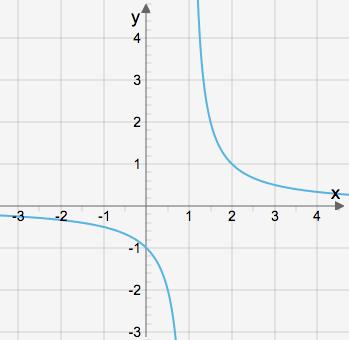 Grafen till en rationell funktin