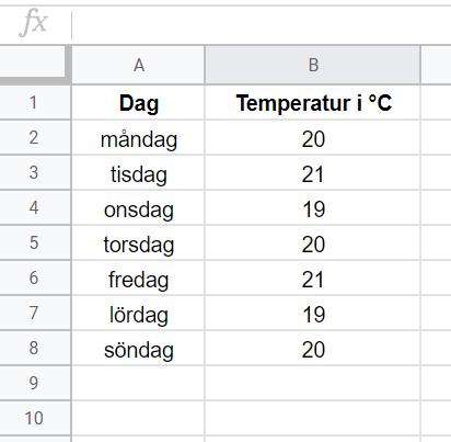 Tabell temperatur