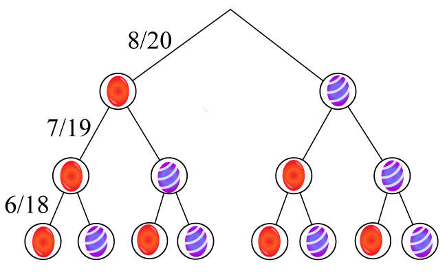 ett träddiagram som visar olika vägar