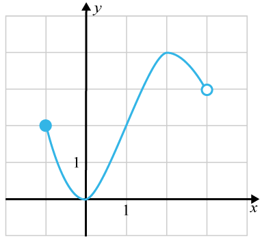 Graf till tredjegradsfunktion