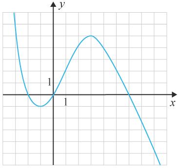 Kurvan till en tredjegradsfunktion