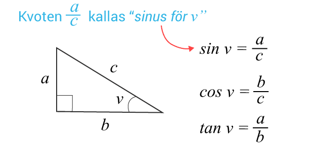 Sinus, cosinus och tangen inom trigonometrin