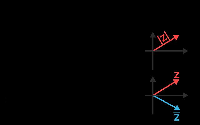 Absolutbeloppet och komplexa konjugatet