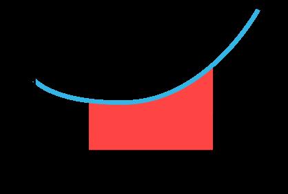 Tillämpning av acceleration