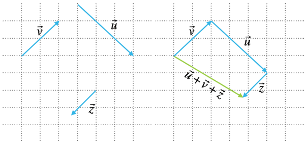 Addera vektorer med polygonmetoden