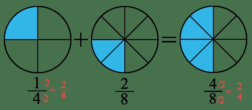 Addition och subtraktion med olika nämnare