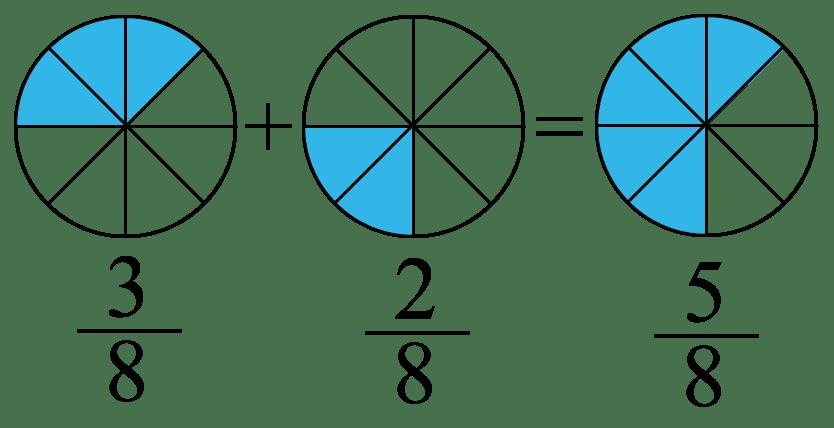Addition och subtraktion av bråktal