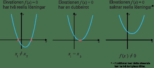 Andragradsekvationens grafiska lösningar