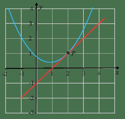 Kurva med tangent